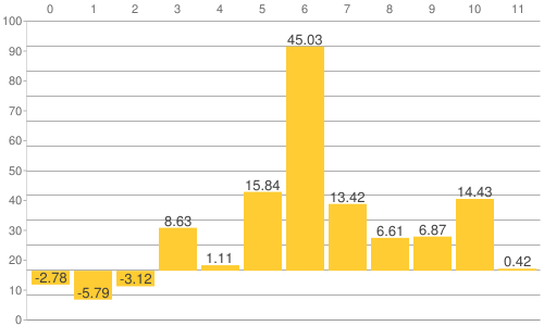 NY金・プラチナ・銀と原油、為替、主要株価指数の騰落率比較チャート:2016年の年間騰落率